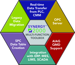 Synergy 2000 SPC software Multi-Function Toolbox Diagram.