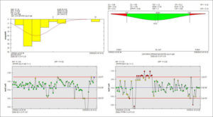 Synergy SPC Software Customizable Standard Report Displaying 4 Charts.