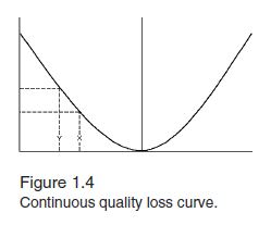 Continuous Quality Loss Curve